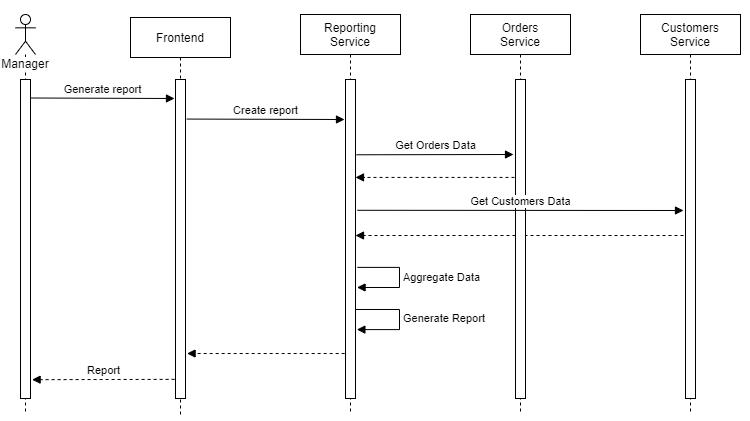 Frontend  Manager  Generate report  Rep ort  Reporting  Service  Create repo N  Get Orders Data  Orders  Service  Customers  Service  Get Customers Data  Aggregate Data  Generate Report
