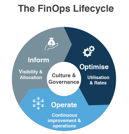 What is FinOps? How it works? Best Practices & Tools [2021]