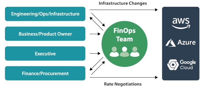 Engineering/Ops/lnfrastructure  Business/Product Owner  Executive  Finance/Procurement  Infrastructure Changes  FinOps  Team  Rate Negotiations  aws  Azure  Google  Cloud